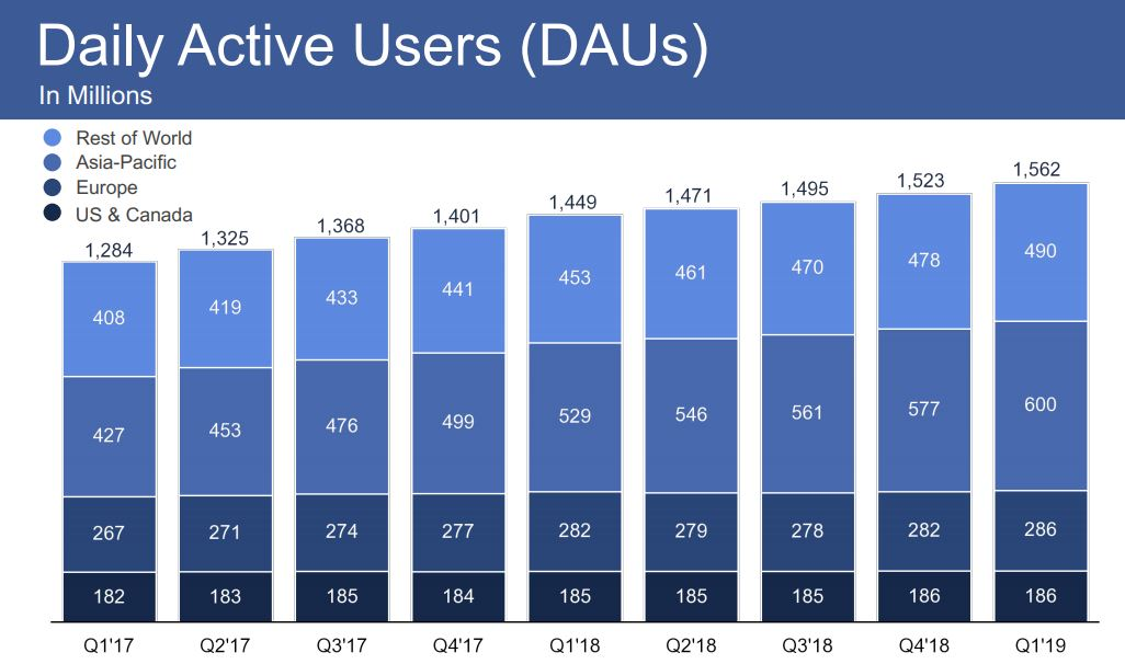 Facebook Q1 2019 user growth in Europe is bouncing back despite GDPR