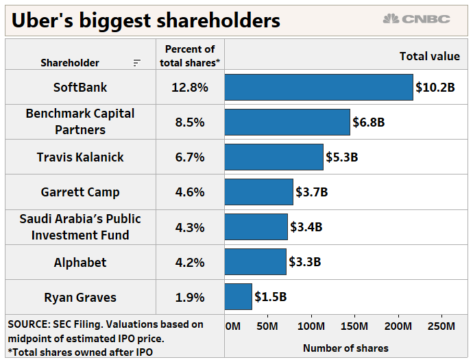 Uber IPO: The largest shareholders