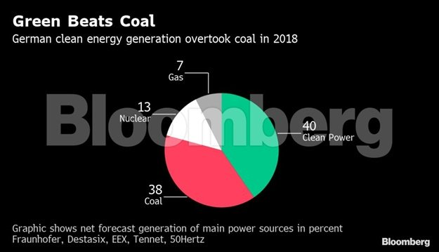 Green beats coal