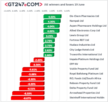 JSE winners and losers 19 June 2019