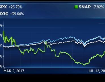 Snap's stock up more than 200% from its low and is huge winner in 2019