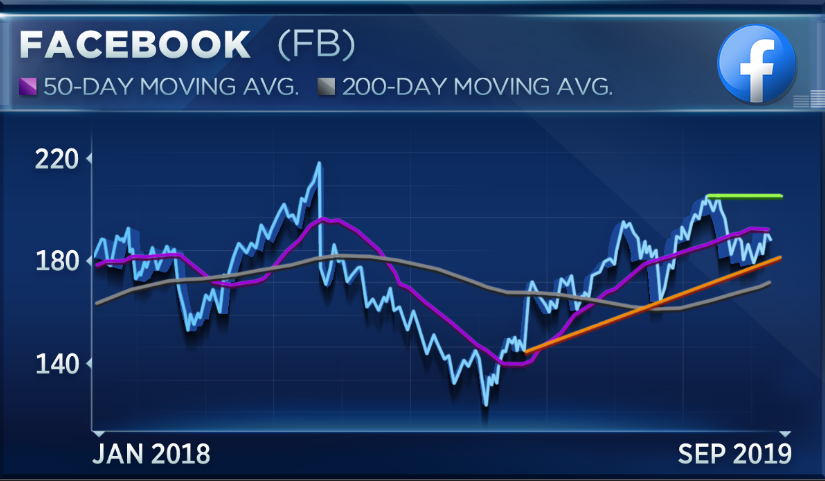 Watch out for this key level in Facebook: Piper Jaffray technician